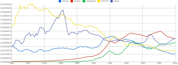n-gram from servant to employee