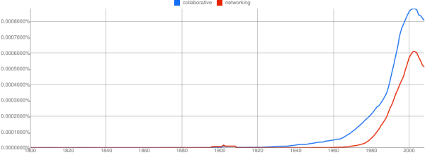 collaborative networking n-gram