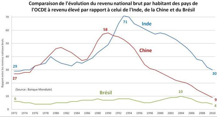 OCDE vs emerging countries: GDP per capita 1972-2010