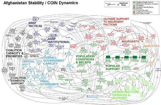 Afghanistan powerpoint: image of a complex system