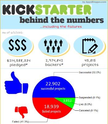 Kickstarter Failures Infographic