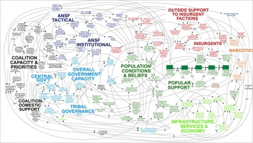 A complex system: a representation of the situation in Afghanistan
