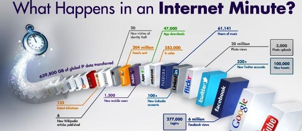 Internet revolution