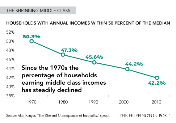The income of the median population is significantly shrinking