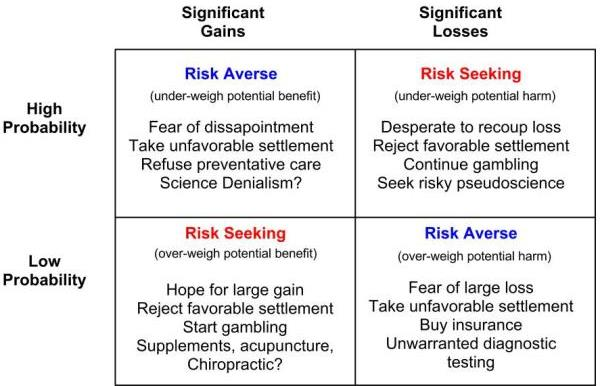 A summary of prospect theory showing those situations where we tend to be excessively risk-adverse or risk-seeking