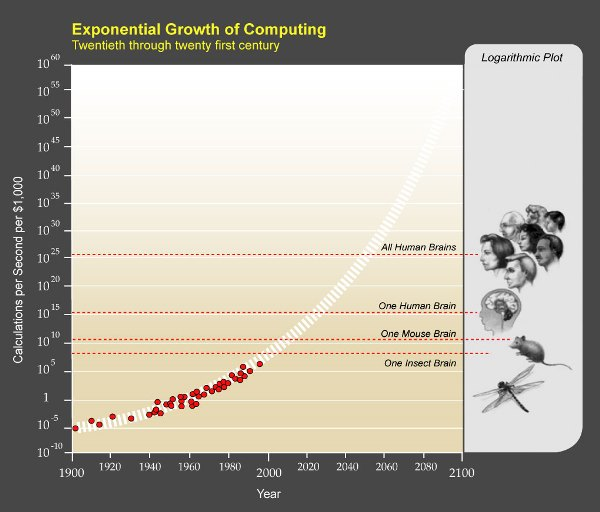 PPTExponentialGrowthof_Computing
