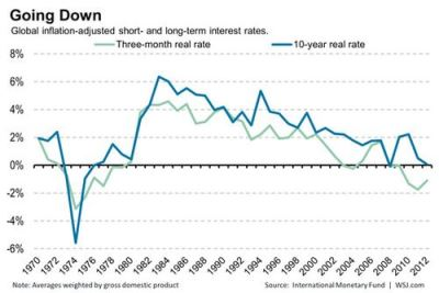 Real interest rates getting lower over long times: an illusion or a reality?