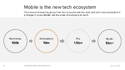 mobile-is-eating-the-world
