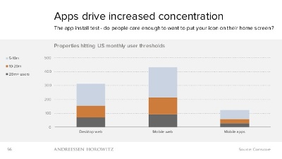 Mobile apps lead to a concentration of valuable online properties