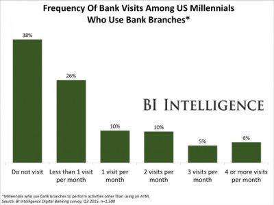 bank_visits
